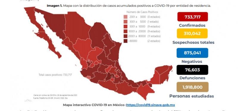 En México se han confirmado 733,717 casos y 76,603 defunciones por COVID-19 hasta este lunes