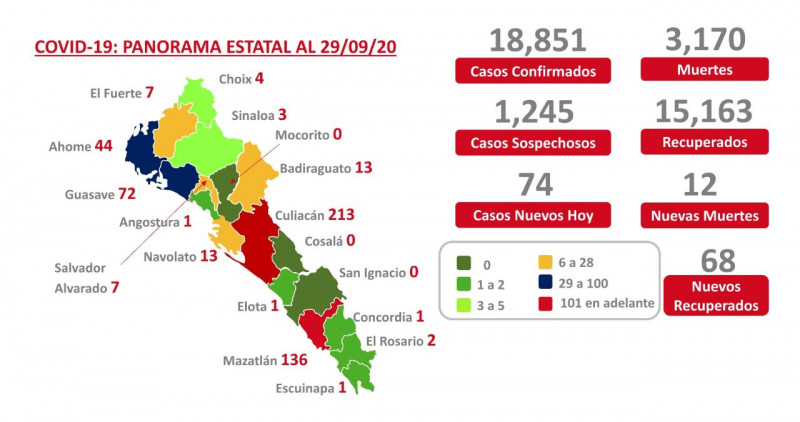 Han muerto en Sinaloa 3 mil 170 personas en Sinaloa por COVID