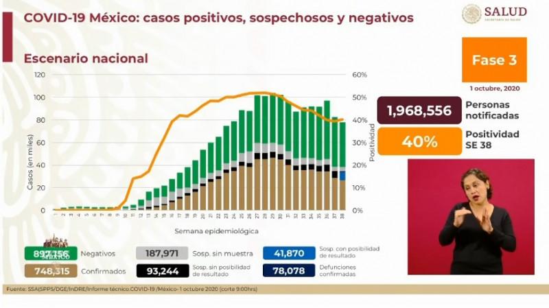 México roza los 750 mil casos acumulados de Covid-19