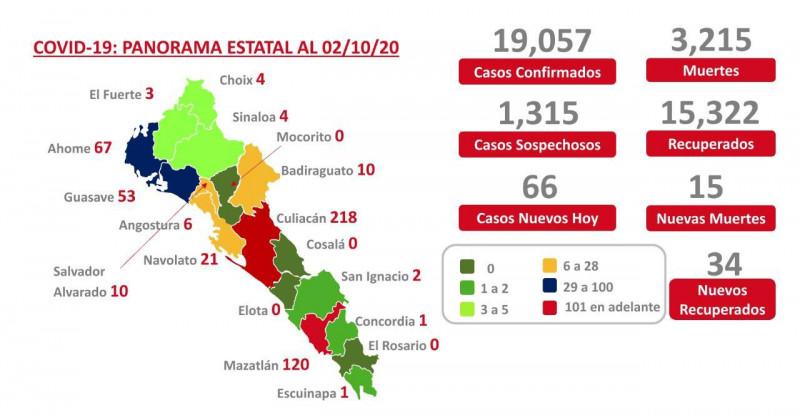 Sinaloa cierra semana con 66
