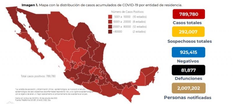 En México se han confirmado 789,780 casos totales y 81,877 defunciones por COVID-19.