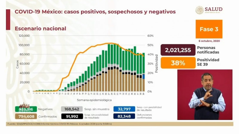 México se acerca a los 800 mil casos confirmados acumulados de Covid-19