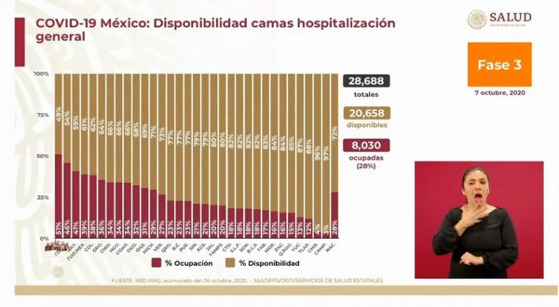 México registra 72% de disponibilidad hospitalaria para pacientes generales de Covid-19
