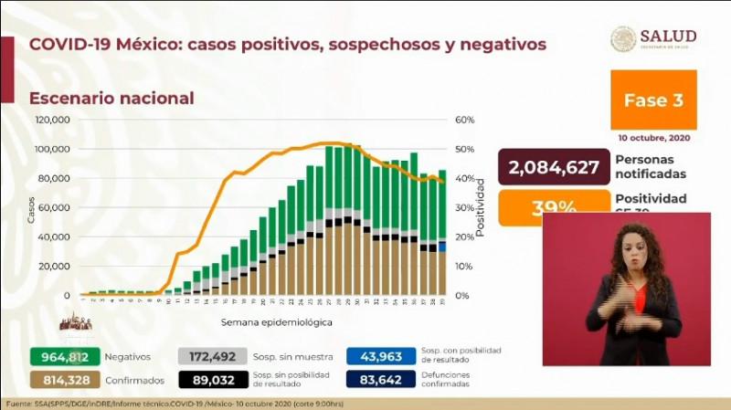 814 mil 328 personas han sido confirmadas con Covid-19 en México y 83 mil 642 han fallecido por esto