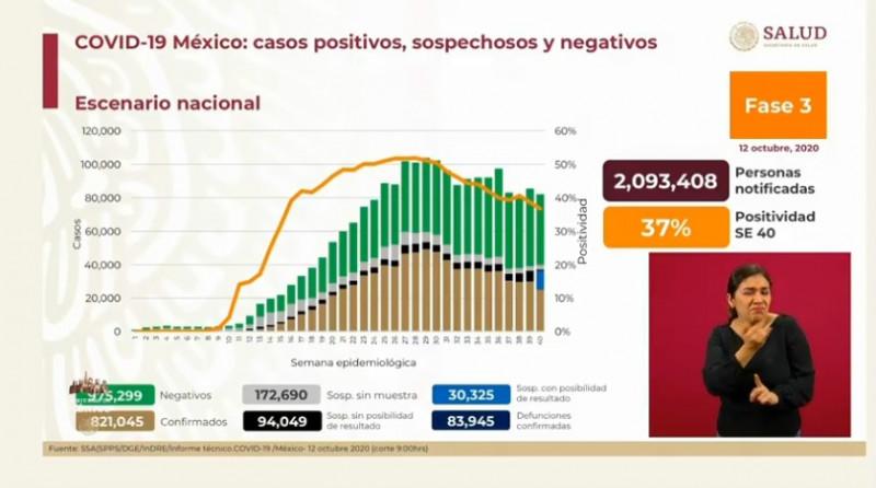 México acumula 821 mil 045 contagios confirmados de Covid-19 y 94 mil 049 muertes por esta misma causa