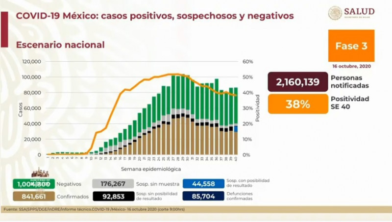 México registra hasta este viernes 841 mil 661 casos confirmados y 92 mil 853 defunciones