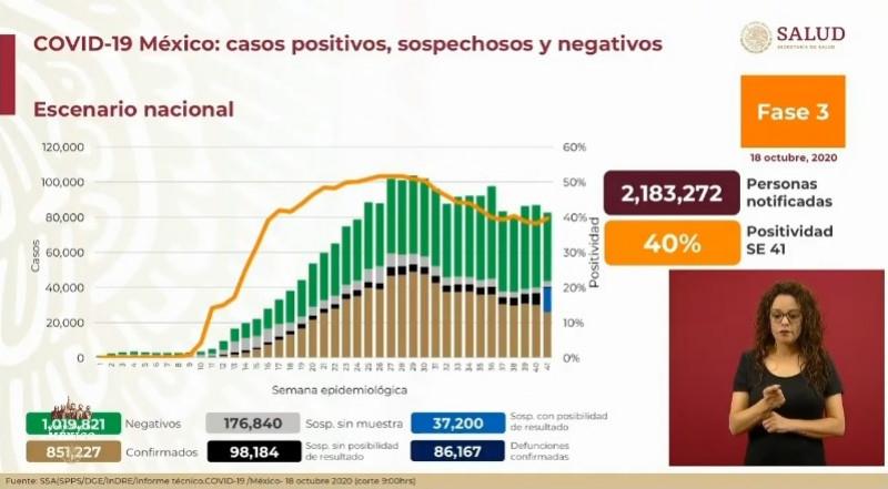 México supera los 850 mil casos confirmados acumulados de Covid-19