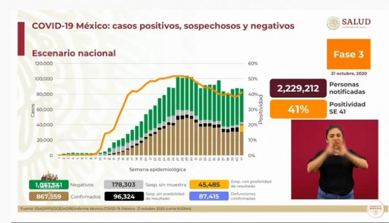 96 mil 324 personas han fallecido de Covid-19 en México hasta este miércoles 21 de octubre