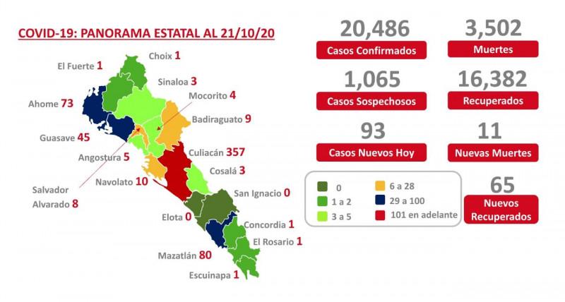 Solo dos municipios en cero en Sinaloa, Culiacán sigue con tendencia alta
