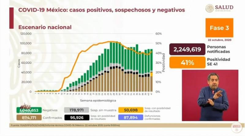 Ya van más de  874 mil casos acumulados confirmados de Covid-19 a nivel naccional