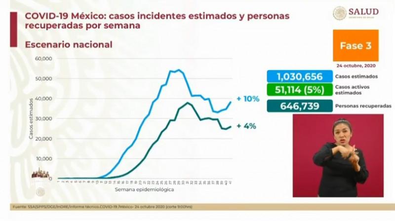 Se estiman más de un millón 030 mil casos acumulados de Covid-19 en México hasta este sábado