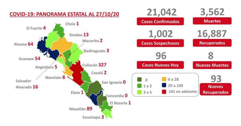 De nuevo suma más de 90 casos positivos de COVID-19  Sinaloa