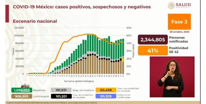 México registra 90 mil 309 defunciones por Covid-19 y acumula 906 mil 863 casos confirmados