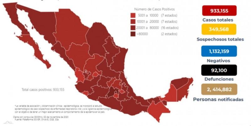 Este lunes 2 de noviembre México registra 933 mil 155 casos acumulados de Covid-19  y 92 mil 100 defunciones