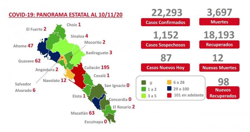 Supera Sinaloa los 22 mil casos de COVID-19