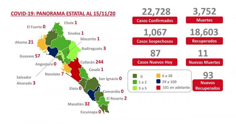 De nuevo Culiacán registra menos de 300 casos de COVID-19 activos