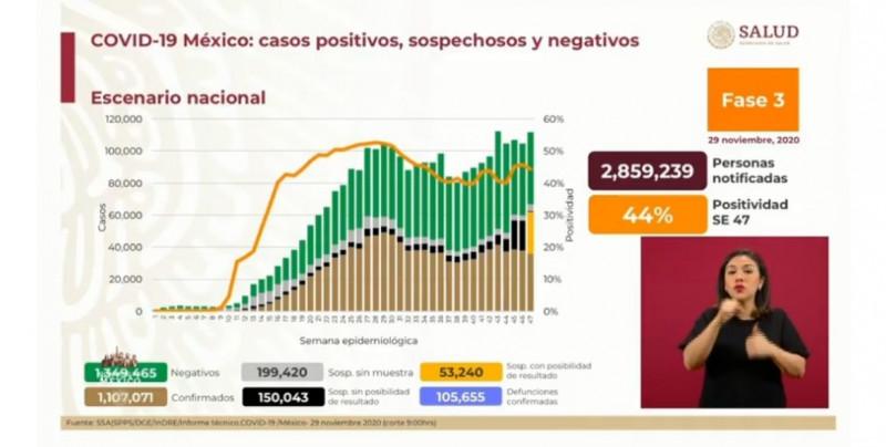 México registra 1 millón 107 mil casos acumulados de Covid-19 y 38% de ocupación hospitalaria general
