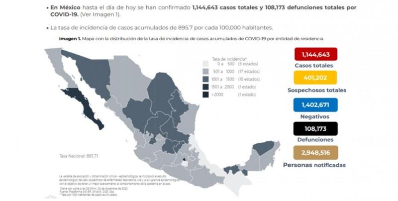 De miércoles a jueves México reporta 11 mil 030 nuevos casos y 608 muertes por covid-19