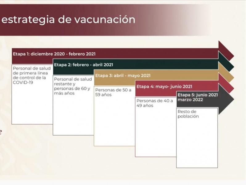 Presentan estrategia de vacunación contra el COVID-19 en México