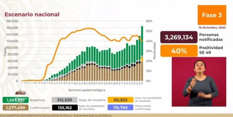 1 millón 277 mil 499 casos acumulados de Covid-19 y 115 mil 769 fallecimientos, hasta este miércoles en México