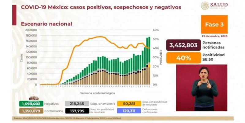 Este miércoles México superó el 1 millón 350 mil confirmados acumulados de Covid-19 y 120 mil defunciones