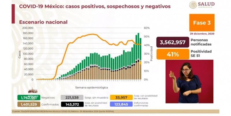 Sinaloa y Sonora reportan un 20% y 52% de ocupación de camas generales para Covid-19