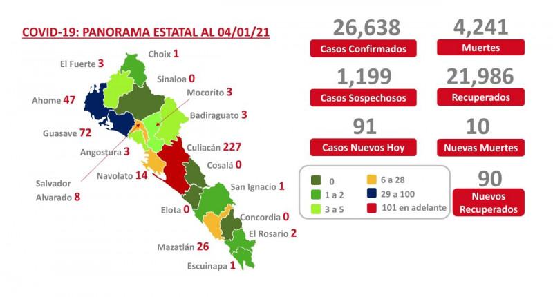 Sinaloa pasa a semáforo naranja por incremento en el número de defunciones y hospitalizados