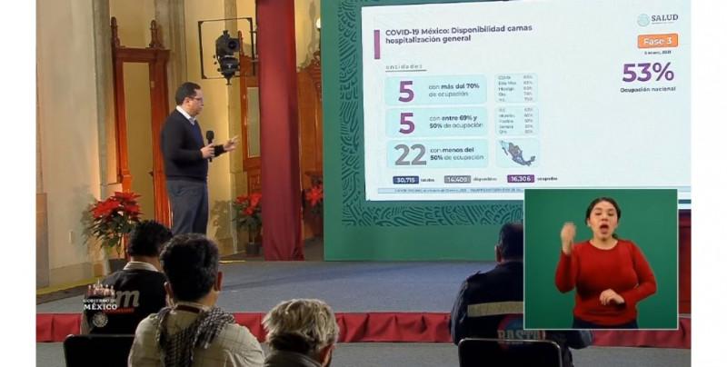 México registra un 53% de ocupación hospitalaria general y 45% de camas con ventilador para atender Covid-19