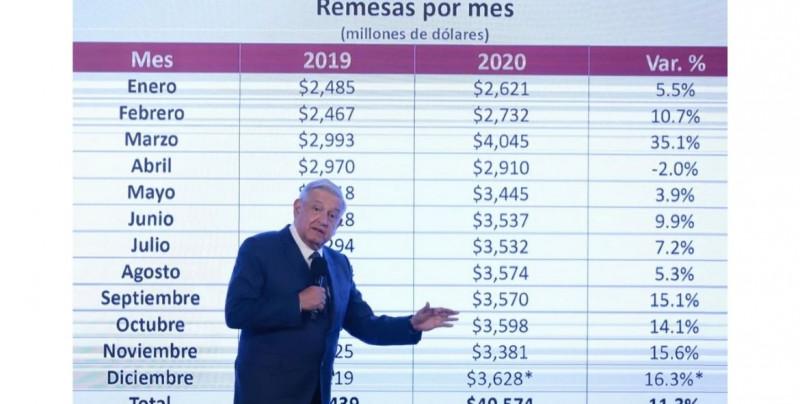 Gobierno Federal prevé récord de aumento de remesas del 11.3% en 2020: 40,574 millones de dólares, casi 4% del PIB
