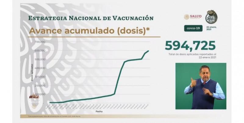 594 mil 725 vacunas contra Covid-19 han sido aplicadas en México