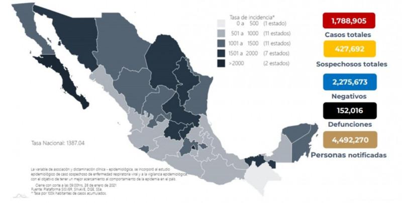 1 millón 788 mil 905 casos totales y 152 mil 016 defunciones totales por COVID-19 hasta este martes en México
