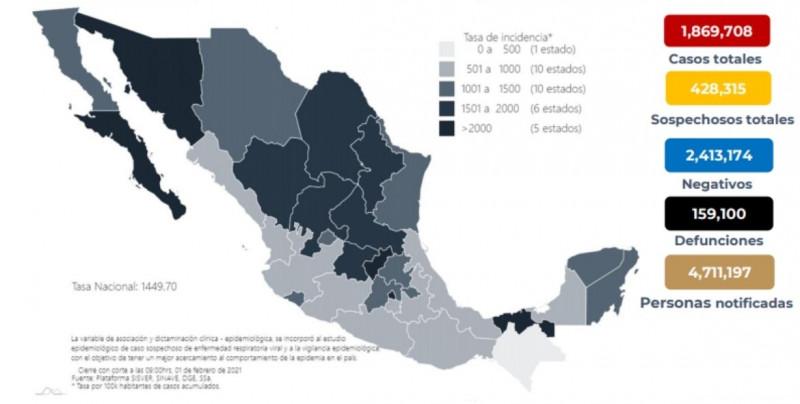 En México se han confirmado 1,869,708 casos totales y 159,100 defunciones totales por COVID-19.