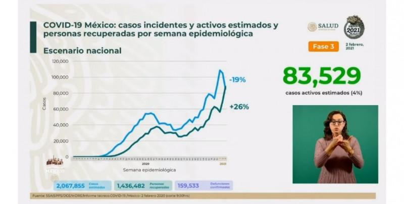 Se estima que Méxio tiene 83 mil 529 casos activos de Covid-19 y suma casi 160 mil muertes acumuladas