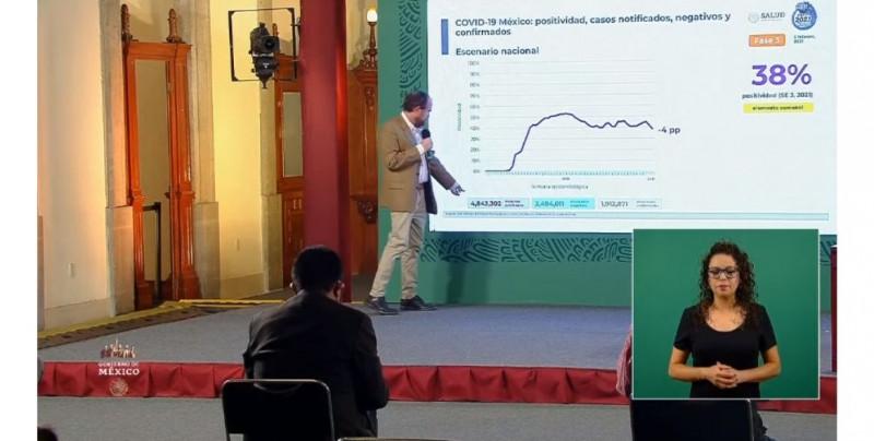 México registra 1 millón 912 mil 871 contagios acumulados de Covid-19 hasta este viernes