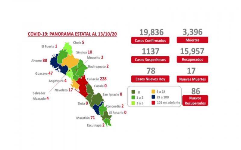 Son ya en Sinaloa 3 mil 396 muertos por COVID en Sinaloa