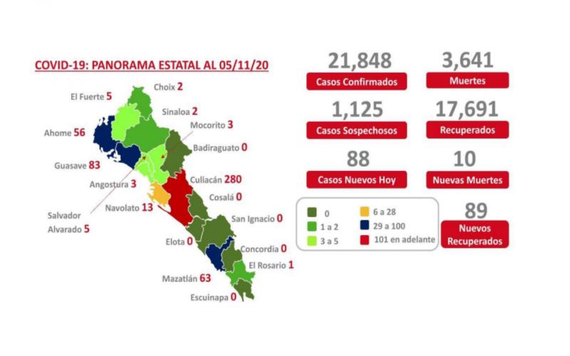 Seis municipios de Sinaloa libre de COVID, según reporte de la SSS