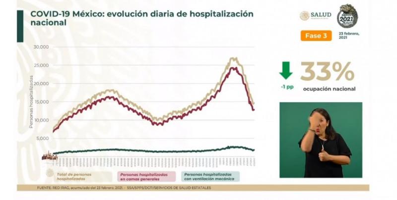 México registra 33% de ocupación hospitalaria nacional para Covid-19 hasta este martes