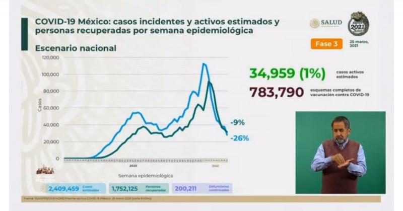 México superó este jueves las 200 mil muertes por Covid-19