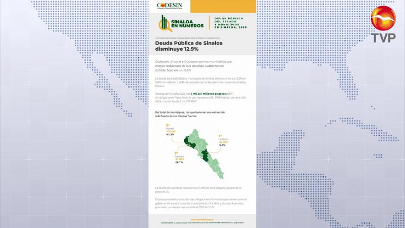 A la baja la deuda pública en Sinaloa