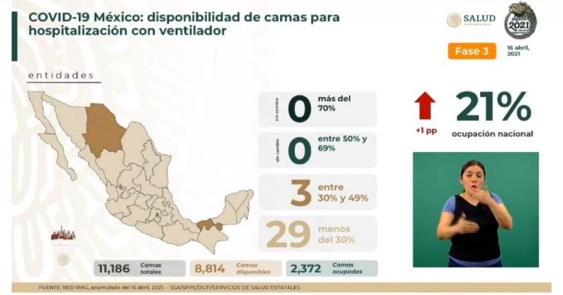 México roza los 2 millones 300 mil casos confirmados acumulados de Covid-19