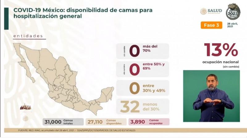 México este miércoles tiene disponible el 87% de sus camas generales para atender Covid-19