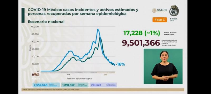 Se estima que México ha acumulado más de 2 millones 555 mil casos de Covid-19 y 14 millones de vacunados