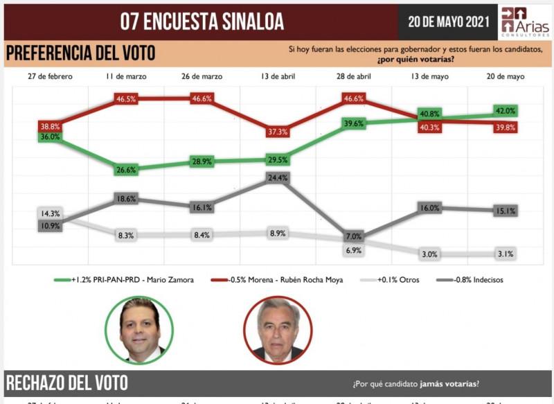 Mario Zamora crece más y se despega en preferencia electoral: Arias Consultores