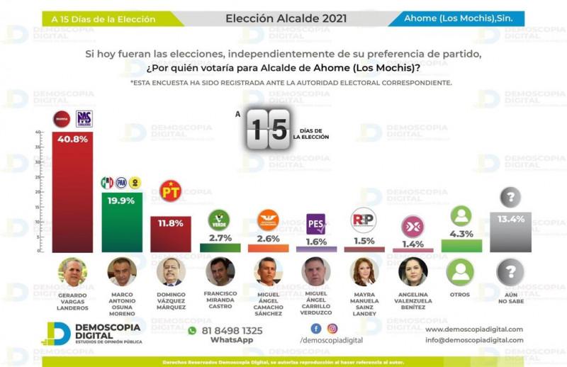 Adelanta y se aleja Gerardo Vargas, mantiene las preferencias electorales en Ahome