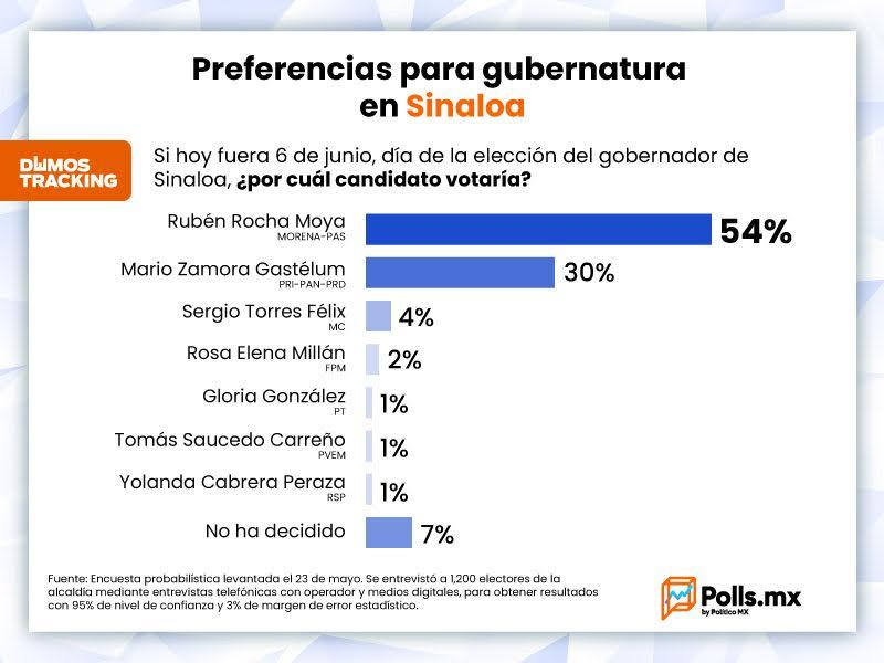 Llega Rocha Moya al debate de candidatos como ganador de todas las encuestas electorales