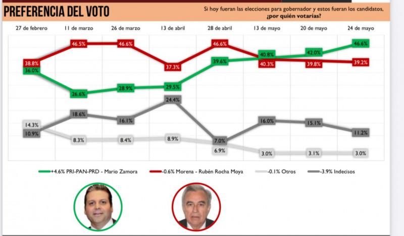 Amplía Mario Zamora su ventaja sobre Rocha