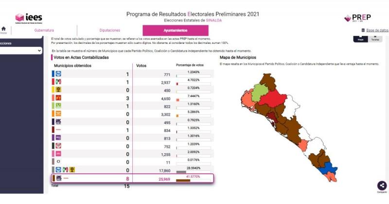 Morena y el PAS van adelante por gubernatura de Sinaloa, Culiacán y Mazatlán; el PT en Ahome, según Prep