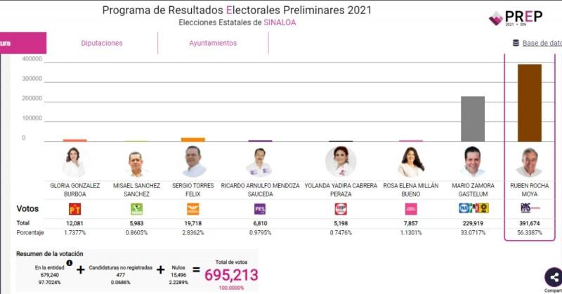 Rubén Rocha arrasa gubernatura en Sinaloa: Morena y PAS adelante en la mayoría del estado