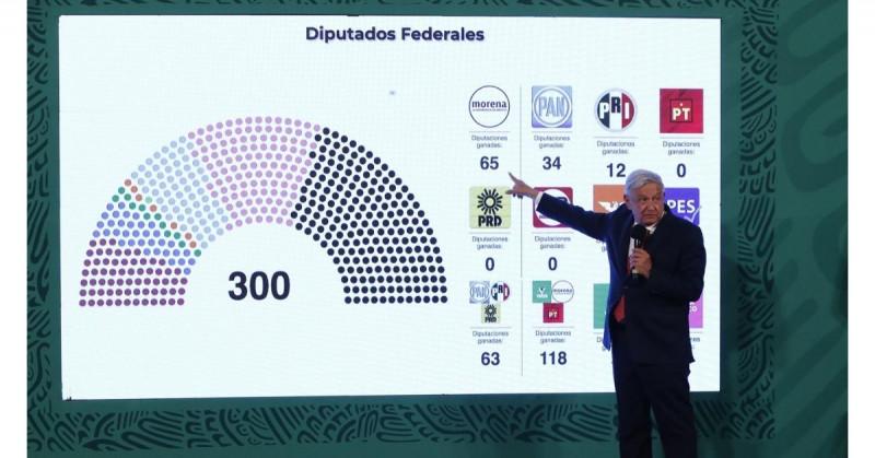 López Obrador opina que los resultados le permitirán continuar con su proyecto de transformación